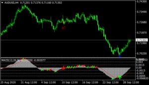 MACD Pattern Signals indicator