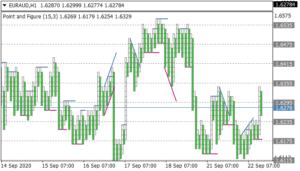 Point & Figure Chart V1.2 indicator