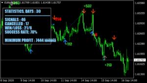Traderskitchen CDF Indicator