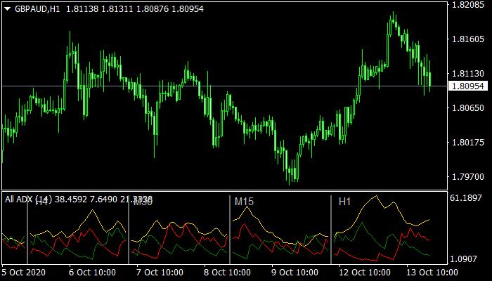 All ADX Indicator