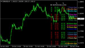 Buyers & Sellers Dashboard mt4 indicator