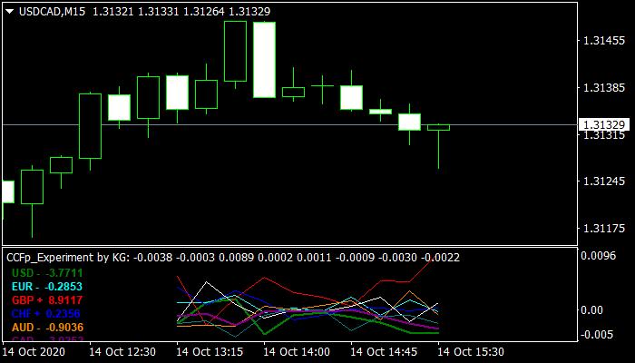 CCFp Experiment Indicator