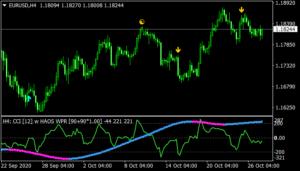 CCI Haos Visual MTF Indicator