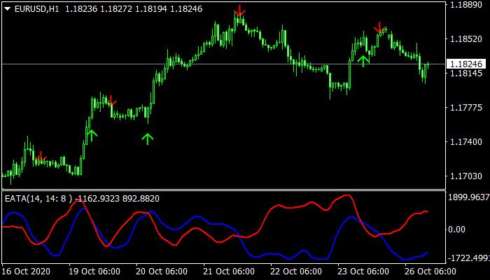 EATA Indicator mt4