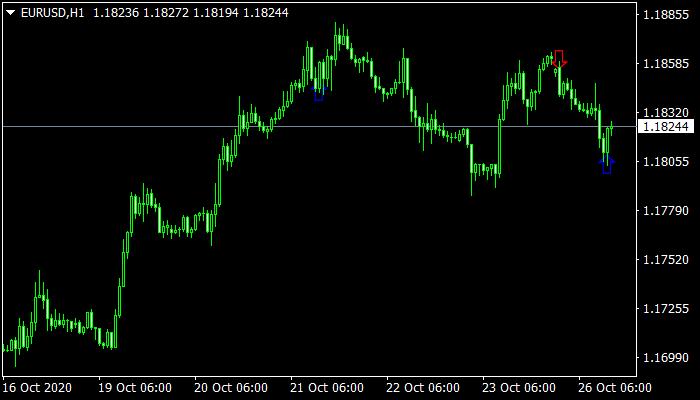 Engulfing Indicator mt4