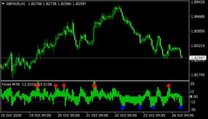 MTN Indicator