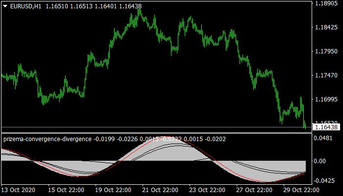 PrizeMA Convergence Divergence mt4 indicator