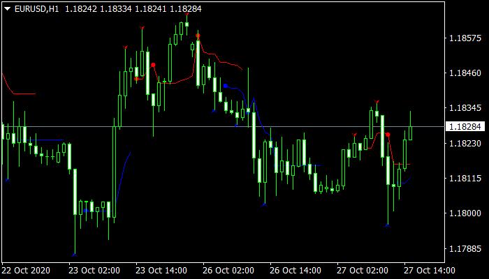 Reversalnavi Indicator mt4