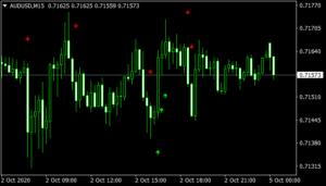 Sidus Trading Signals indicator mt4
