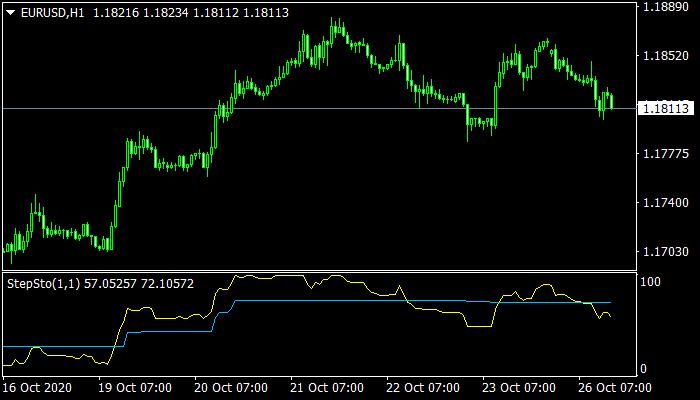 StepSto Indicator