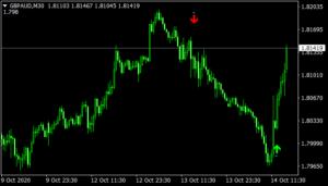 StopReversal Indicator