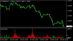 Swing Index indicator mt4