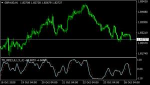 TD REI Indicator mt4