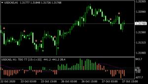 TDO Buy & Sell Indicator