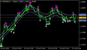 TMAx1 MTF Buy Sell NRP Indicator