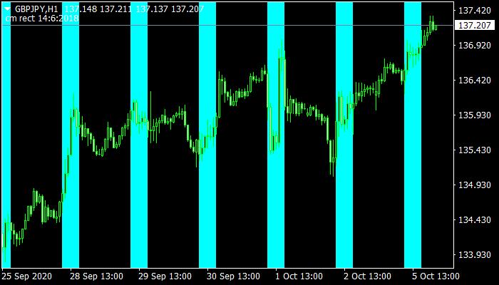 Timebox Indicator