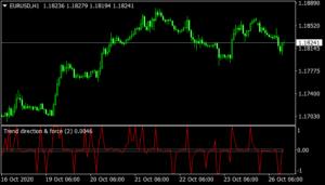 Trend Direction Indicator