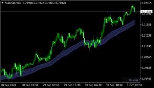 Trend Suite indicator mt4