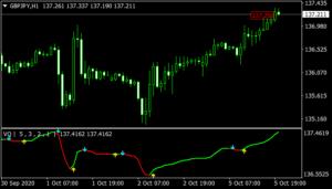 Volatility Quality Indicator