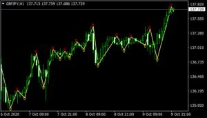 Zig Zag Signals mt4 indicator