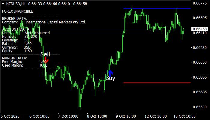 Forex Invincible Signals Indicator
