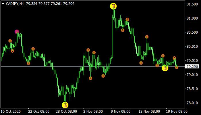 3 Level ZZ Semafor mt4 indicator