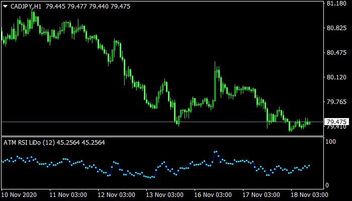 ATM RSI LiDo Indicator