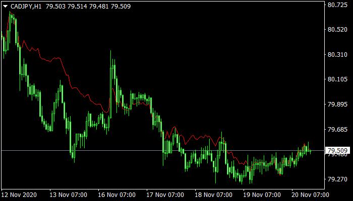Accelerated MA mt4 indicator