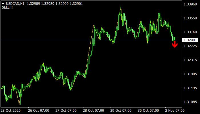 BO ZigZagger Indicator