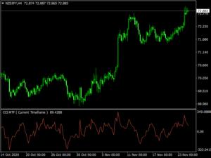 CCI MTF Oscillator Indicator