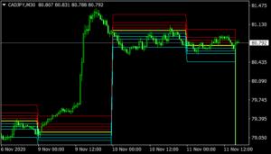 CamarillaOnly Indicator mt4