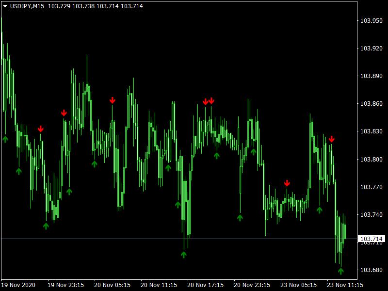 Crater Scalper Indicator_USDJPYM15