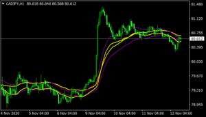 EMA Trend mt4 Indicator