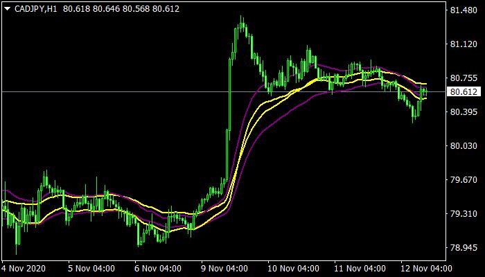 EMA Trend Indicator