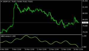 Elliott Waves mt4 indicator