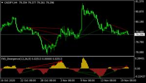 FX5 Divergence V1.1 Indicator