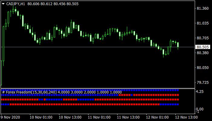 Forex Freedom Mt4 Indicator