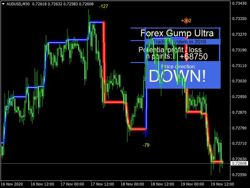 Forex Gump Ultra_AUDUSDM30