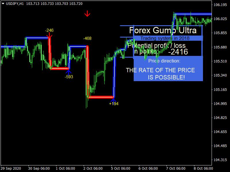 Forex Gump Ultra_USDJPYH1