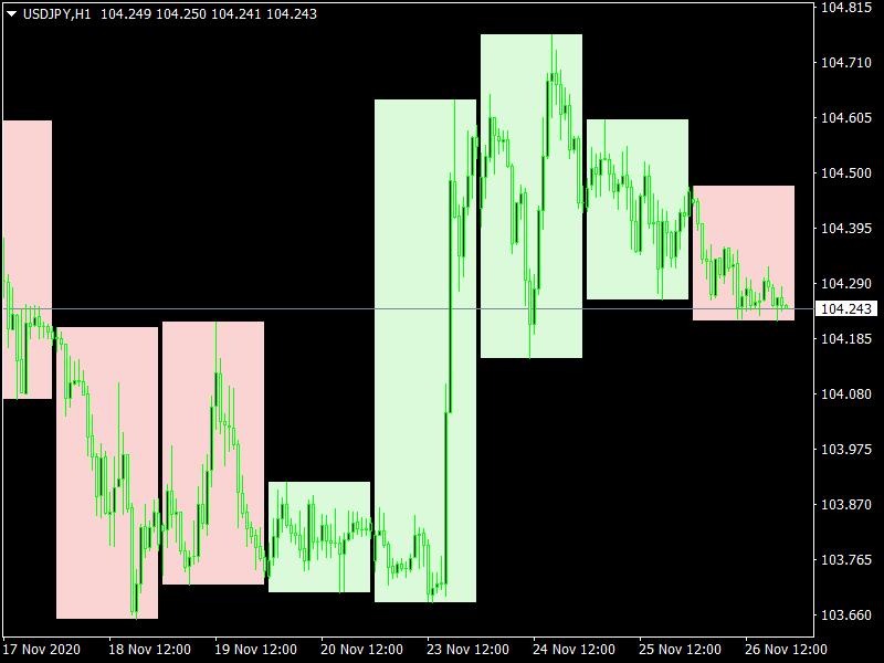 GG-TimeBox Indicator