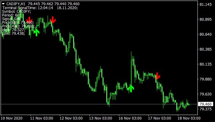 Gann Signal Indicator