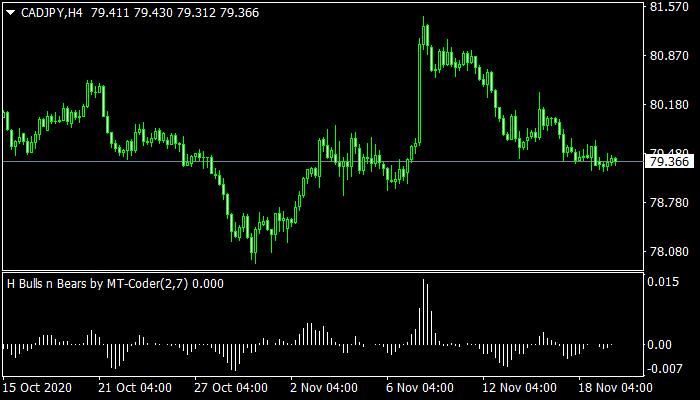 H-Bulls n Bears Indicator