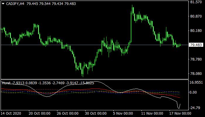 Hurst Indicator