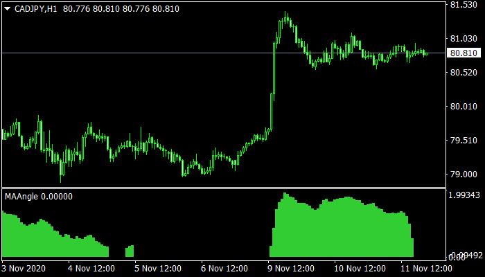 MA Angle Mt4 Indicator
