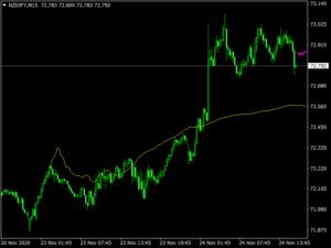 Next Move Indicator
