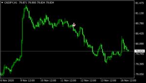 Price Action Trend mt4 indicator