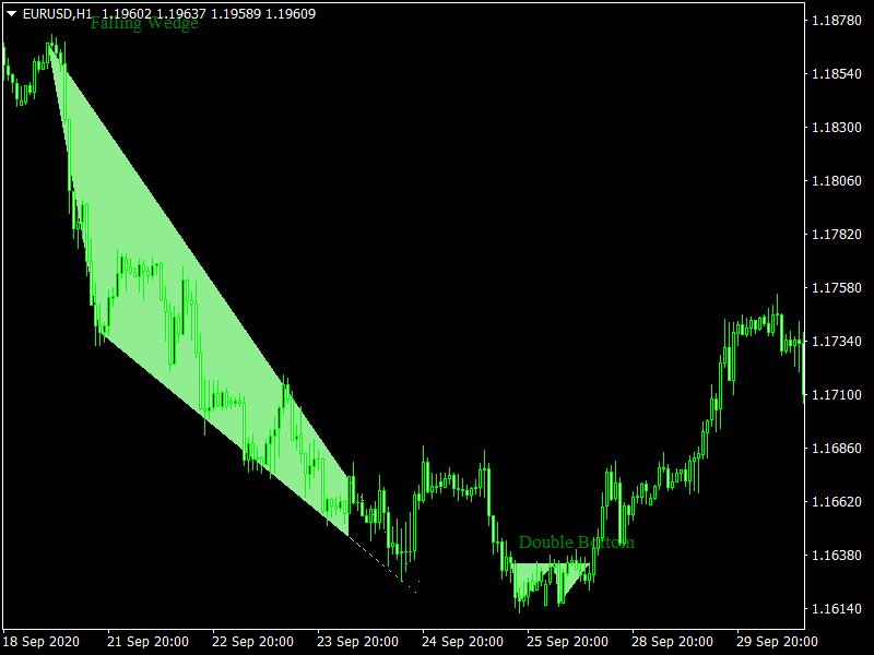 Price Patterns Indicator Mt4