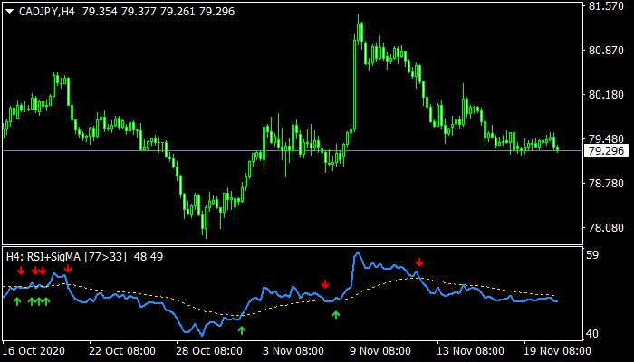RSI SigMA Indicator