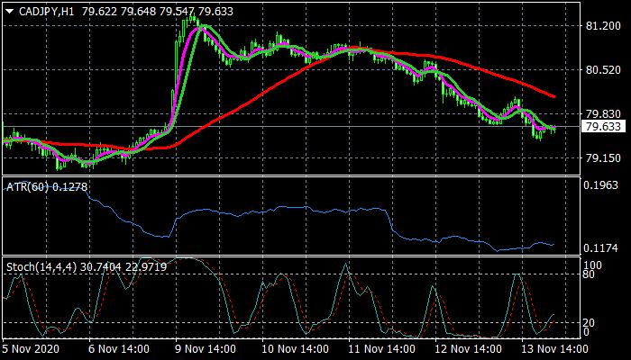 Renko Swing Trading System