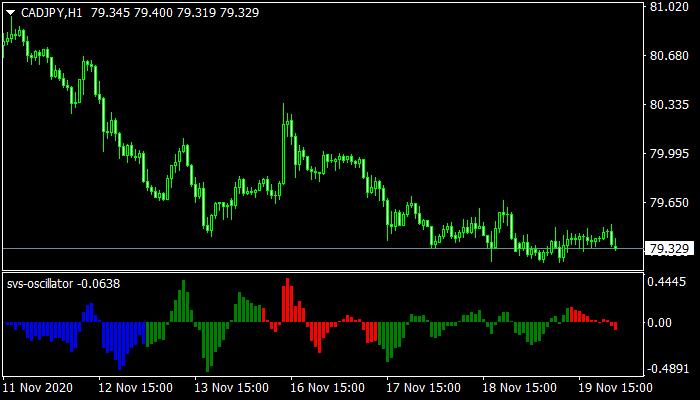 SVS Oscillator mt4 indicator